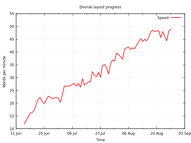 Speed progressgraph